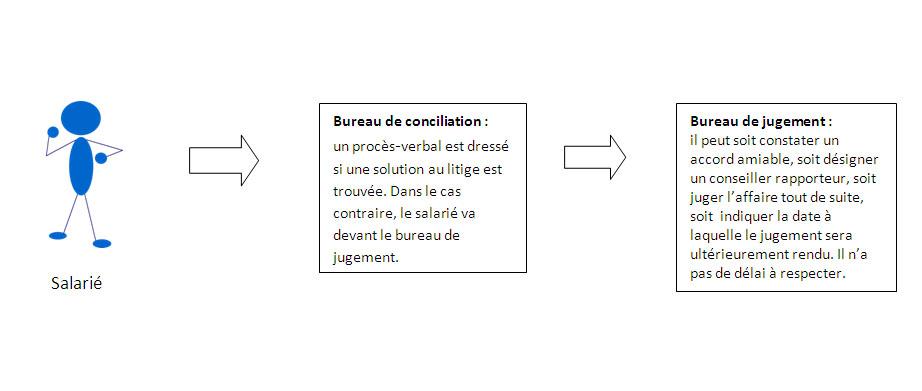 infographie-salarie-rupture-contrat-travail-1